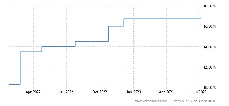 Kazakhstan Interest Rate