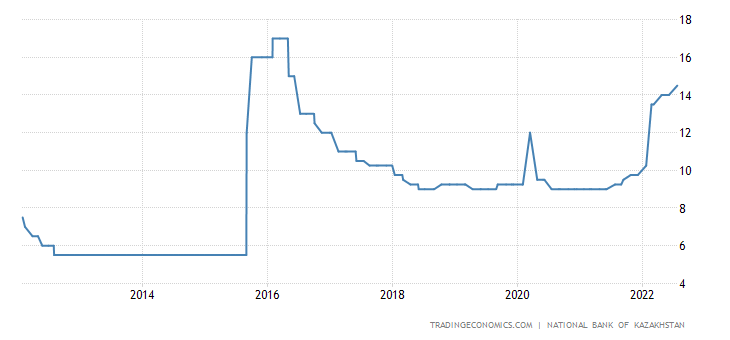 Kazakhstan Interest Rate