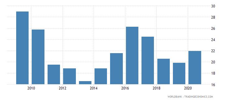 kazakhstan international debt issues to gdp percent wb data