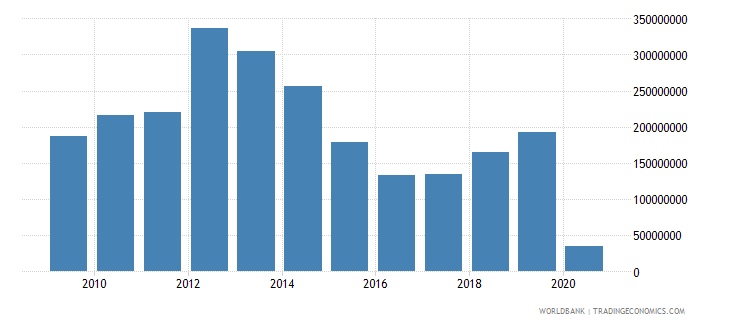 kazakhstan international tourism expenditures for passenger transport items us dollar wb data