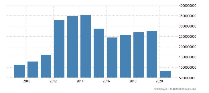 kazakhstan international tourism expenditures for travel items us dollar wb data