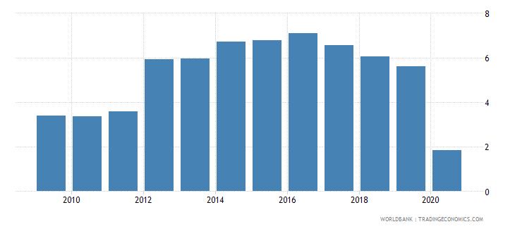 kazakhstan international tourism expenditures percent of total imports wb data