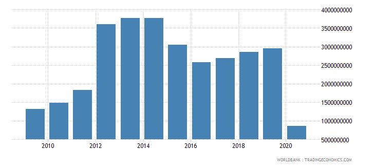 kazakhstan international tourism expenditures us dollar wb data