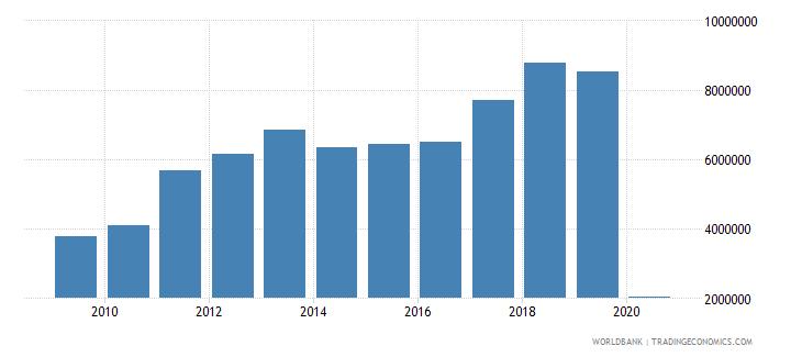 kazakhstan international tourism number of arrivals wb data