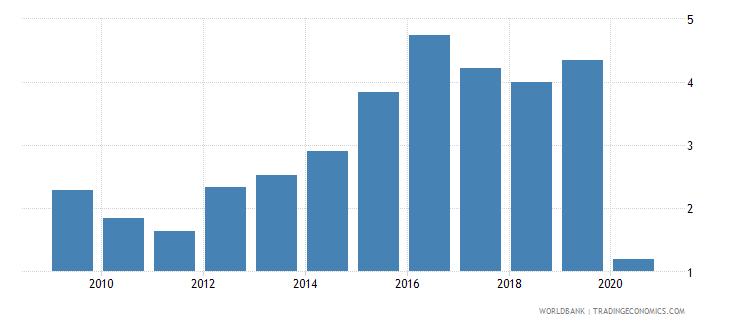 kazakhstan international tourism receipts percent of total exports wb data