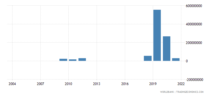 kazakhstan investment in energy with private participation us dollar wb data