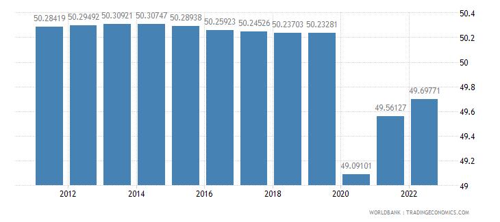 kazakhstan labor force female percent of total labor force wb data