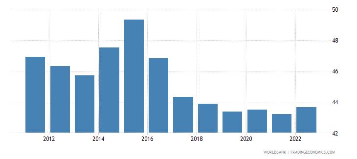 kazakhstan labor force participation rate for ages 15 24 male percent modeled ilo estimate wb data