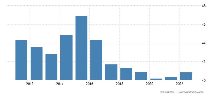 kazakhstan labor force participation rate for ages 15 24 total percent modeled ilo estimate wb data