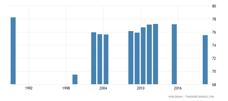 kazakhstan labor force participation rate male percent of male population ages 15 national estimate wb data