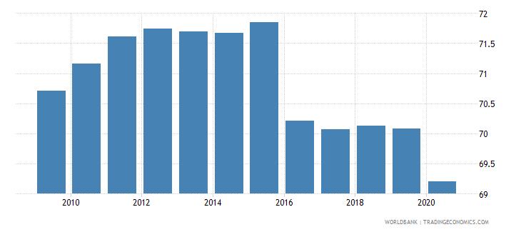 kazakhstan labor force participation rate total percent of total population ages 15 national estimate wb data