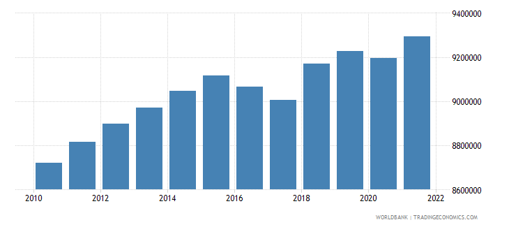 kazakhstan labor force total wb data