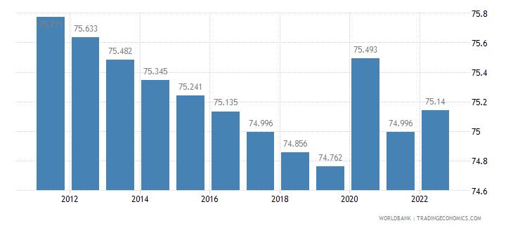 kazakhstan labor participation rate male percent of male population ages 15 plus  wb data