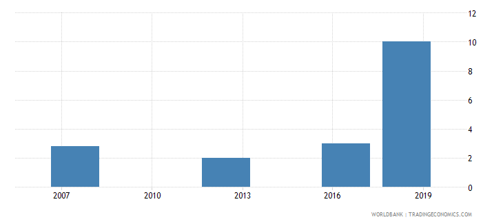 kazakhstan lead time to export median case days wb data