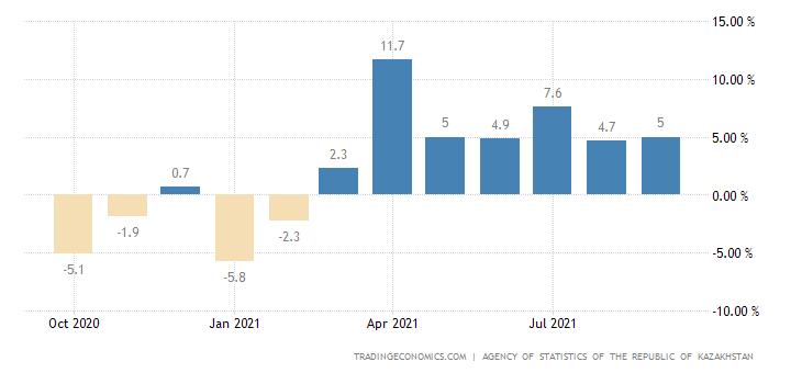 Kazakhstan Short-Term Economic Indicator