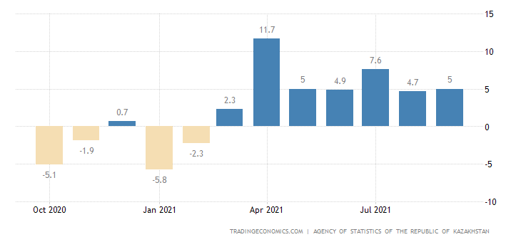 Kazakhstan Short-Term Economic Indicator