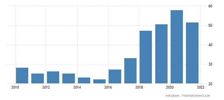 kazakhstan liquid assets to deposits and short term funding percent wb data