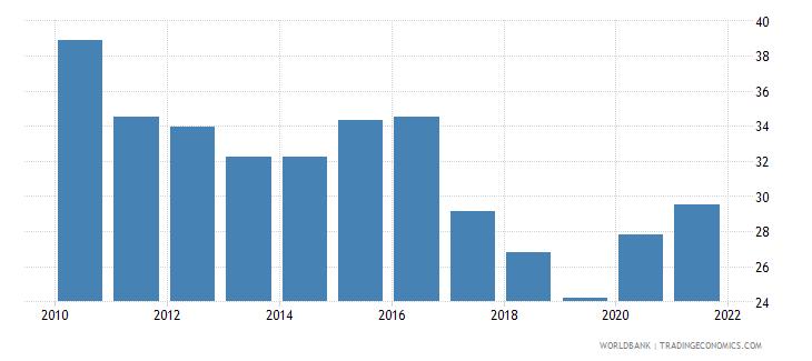 kazakhstan liquid liabilities to gdp percent wb data