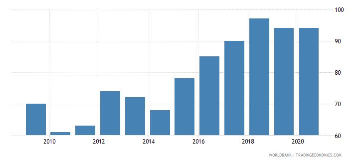 kazakhstan listed domestic companies total wb data