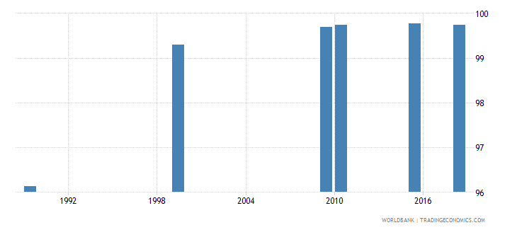 kazakhstan literacy rate adult female percent of females ages 15 and above wb data
