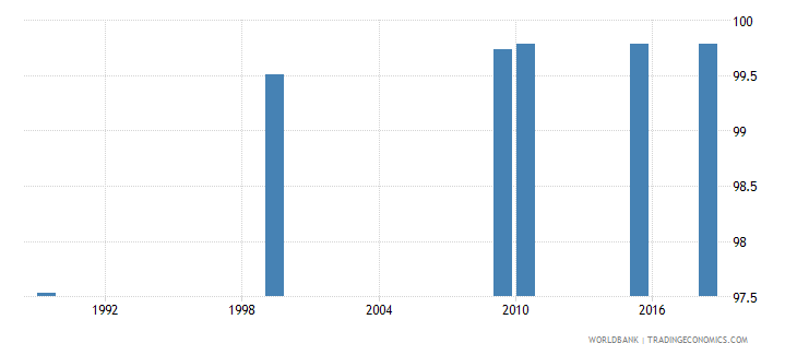 kazakhstan literacy rate adult total percent of people ages 15 and above wb data