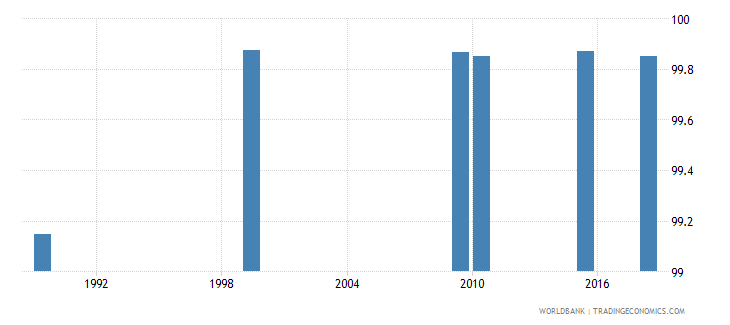 kazakhstan literacy rate youth female percent of females ages 15 24 wb data