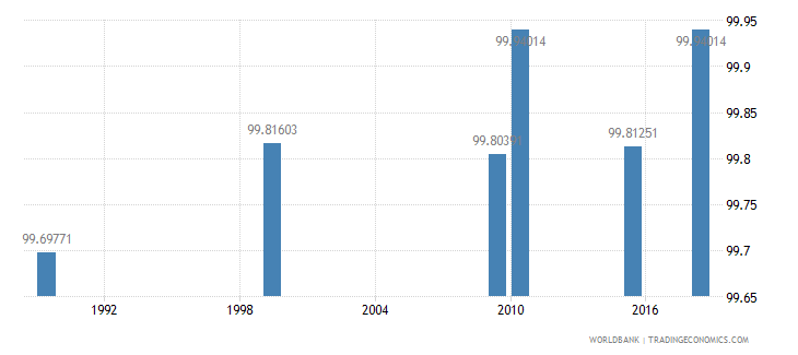 kazakhstan literacy rate youth male percent of males ages 15 24 wb data