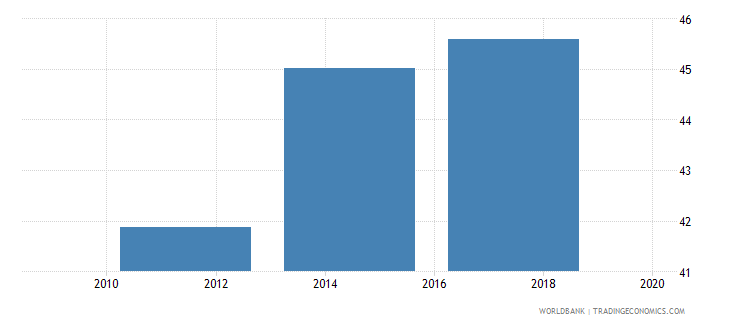 kazakhstan loan in the past year percent age 15 wb data