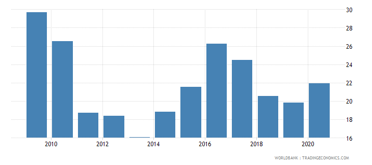 kazakhstan loans from nonresident banks amounts outstanding to gdp percent wb data