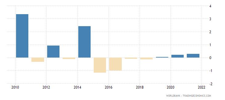 kazakhstan loans from nonresident banks net to gdp percent wb data