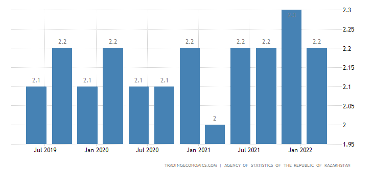 Kazakhstan Long Term Unemployment Rate