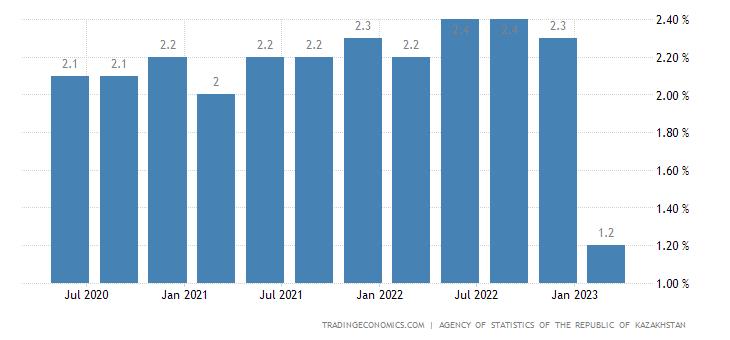 Kazakhstan Long Term Unemployment Rate