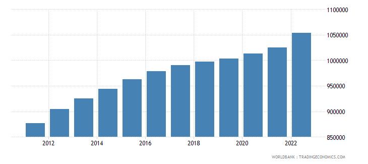 kazakhstan male population 00 04 wb data
