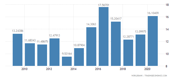 kazakhstan manufactures exports percent of merchandise exports wb data