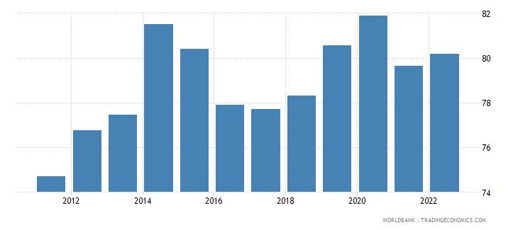 kazakhstan manufactures imports percent of merchandise imports wb data
