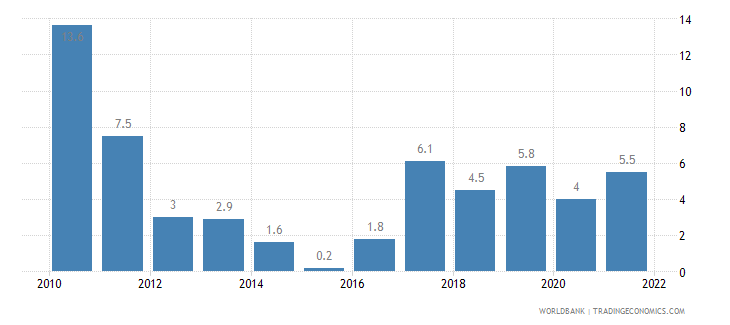kazakhstan manufacturing value added annual percent growth wb data