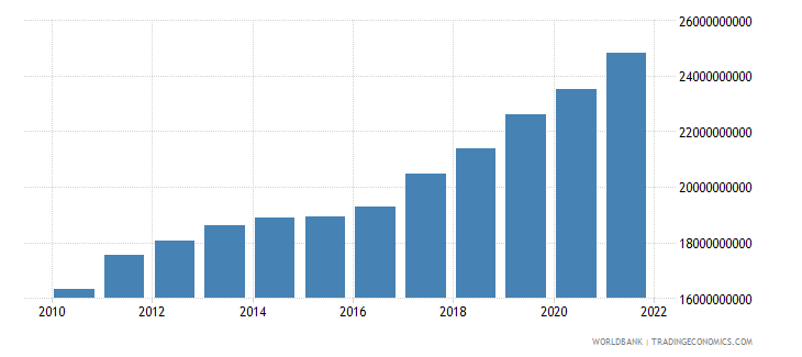 kazakhstan manufacturing value added constant 2000 us dollar wb data