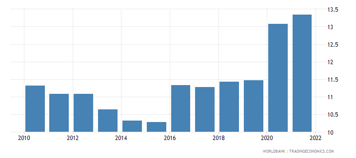 kazakhstan manufacturing value added percent of gdp wb data