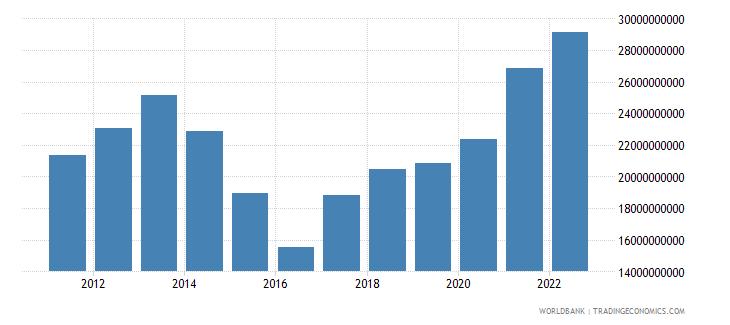 kazakhstan manufacturing value added us dollar wb data