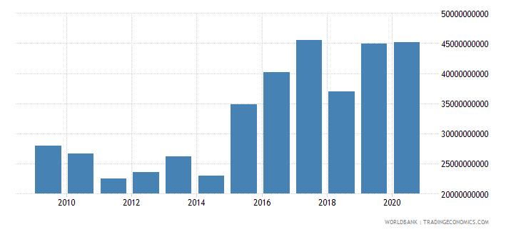 kazakhstan market capitalization of listed companies us dollar wb data