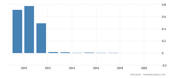 kazakhstan merchandise exports by the reporting economy residual percent of total merchandise exports wb data