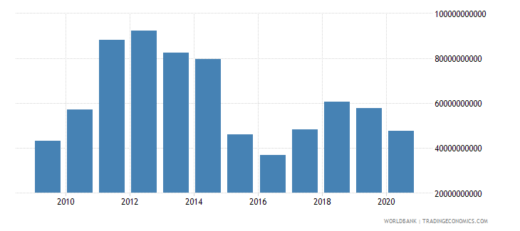 kazakhstan merchandise exports by the reporting economy us dollar wb data