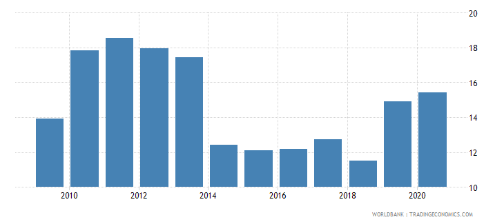 kazakhstan merchandise exports to developing economies in east asia  pacific percent of total merchandise exports wb data