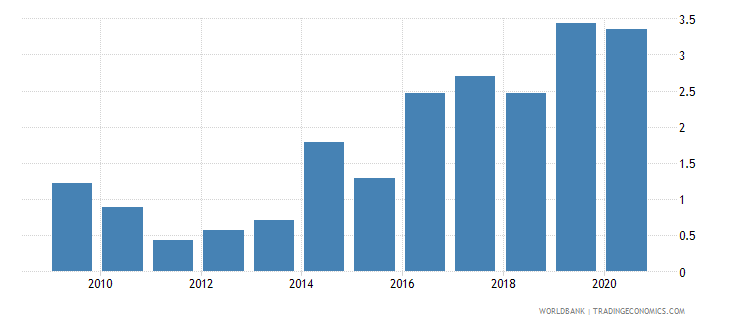 kazakhstan merchandise exports to developing economies in south asia percent of total merchandise exports wb data