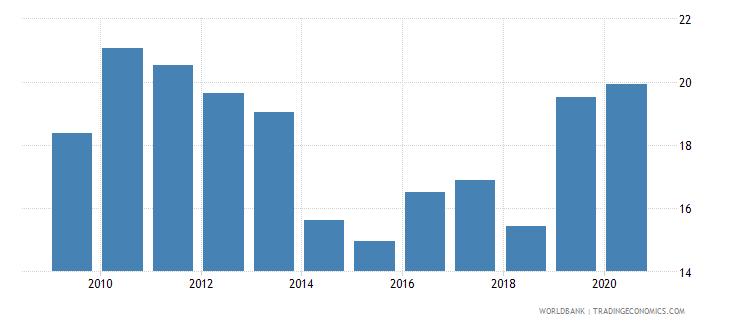 kazakhstan merchandise exports to developing economies outside region percent of total merchandise exports wb data