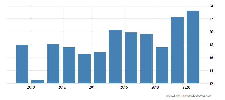 kazakhstan merchandise exports to developing economies within region percent of total merchandise exports wb data