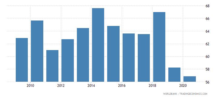 kazakhstan merchandise exports to high income economies percent of total merchandise exports wb data