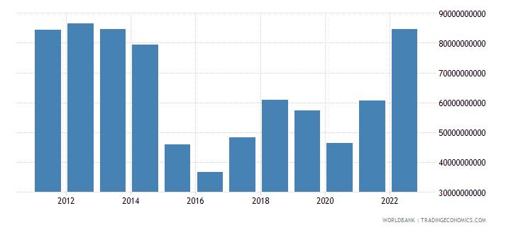 kazakhstan merchandise exports us dollar wb data