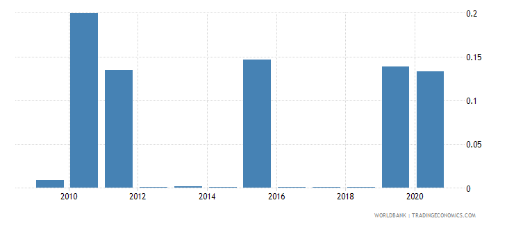 kazakhstan merchandise imports by the reporting economy residual percent of total merchandise imports wb data
