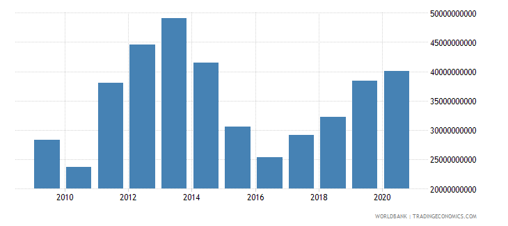 kazakhstan merchandise imports by the reporting economy us dollar wb data